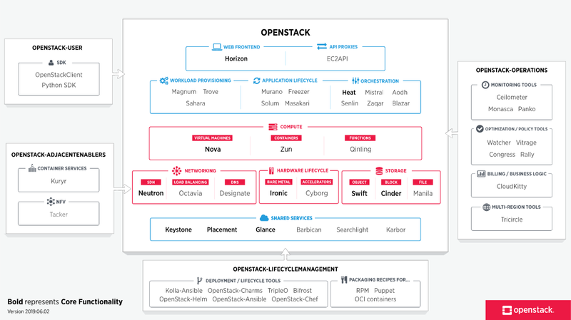 OpenStack services map
